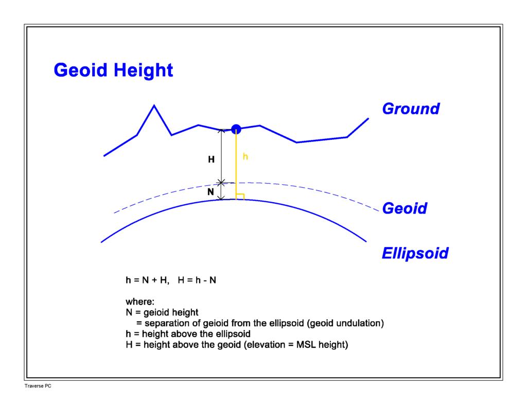 Geoid Height