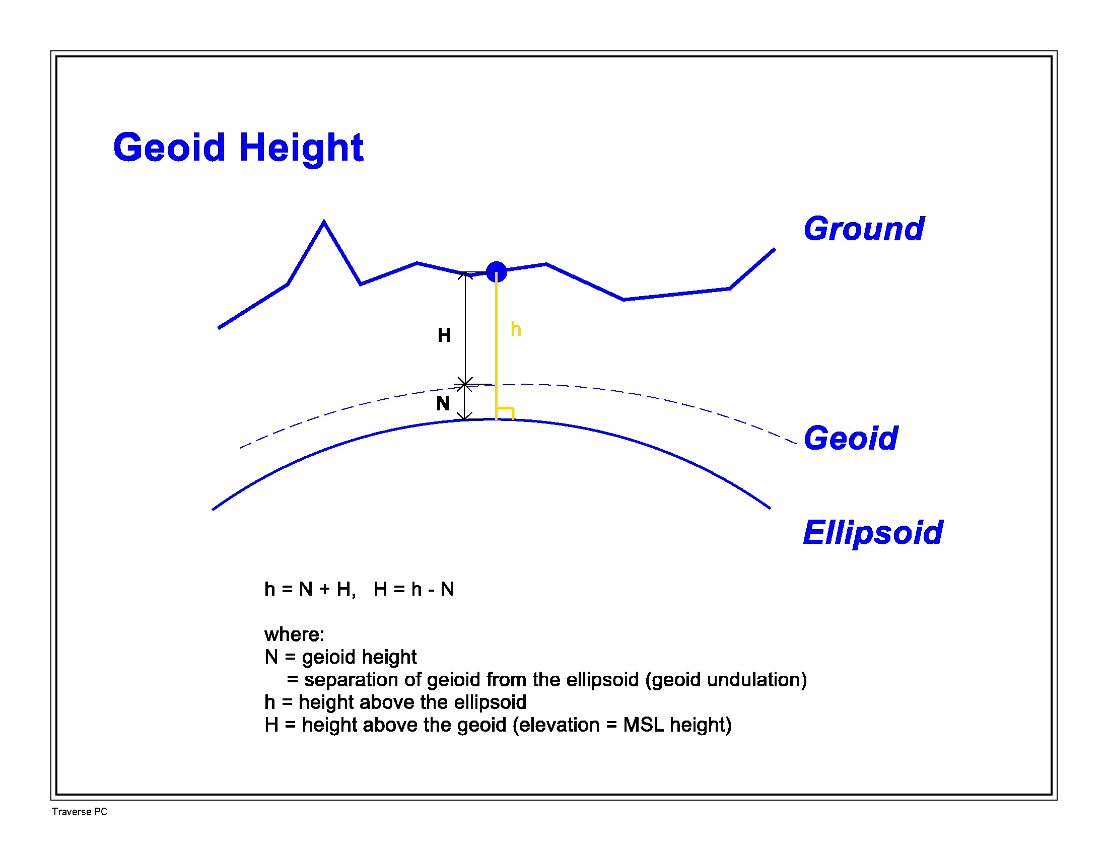 Geoid Height
