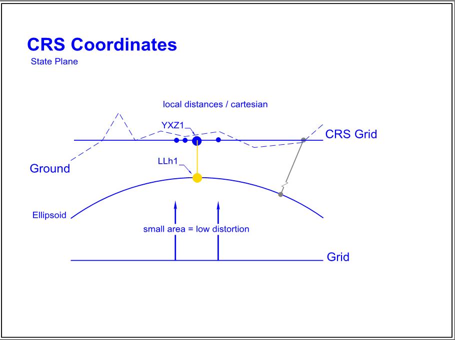 CRS Coordinates